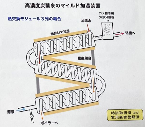高濃度炭酸泉のマイルド加温装置の図