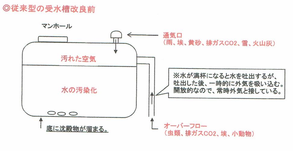 受水槽汚染防止システム資料1